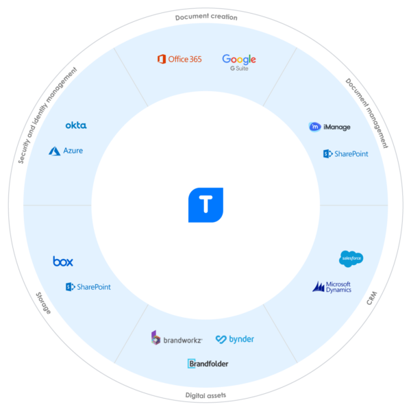 Integration wheel showing names and logos of the software which Templafy integrates with
